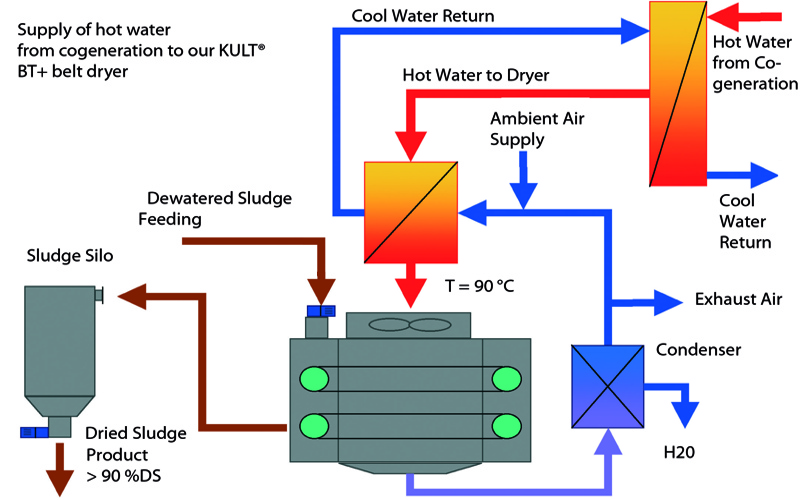 use of heat from biogas cogeneration for sludge drying huber south